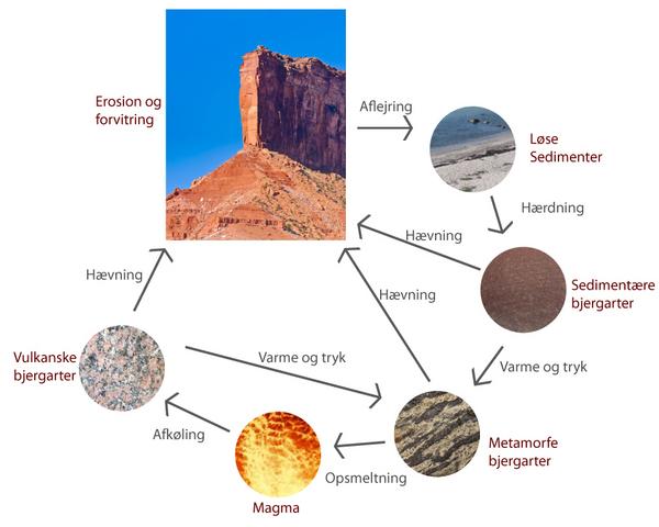 Det ydre geologiske kredsloeb
