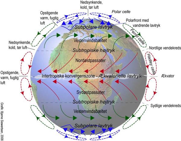 Tilartiklen jordensvindsystemer