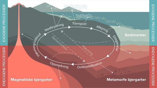 Geologisk kredsloeb  Sys Abrahamsen 2018