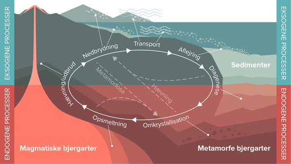 Geologiske kredsloeb   Clio