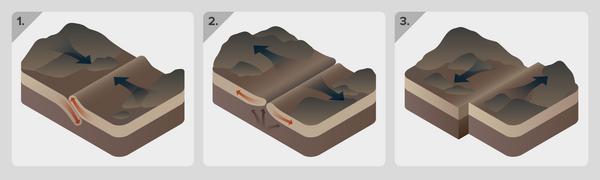 Pladetektonik - undervisningsmateriale til geografi