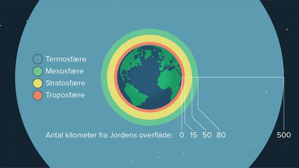 Jordens atmosfaere   Clio