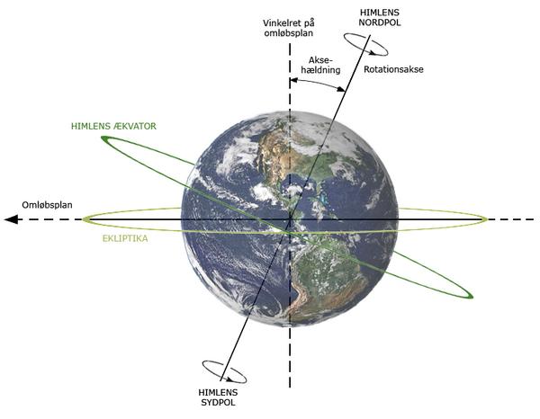Jordens akse og haeldning