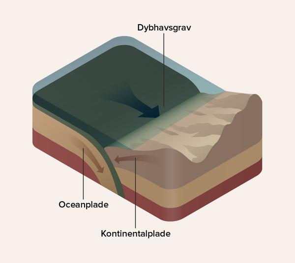 Subduktionszone